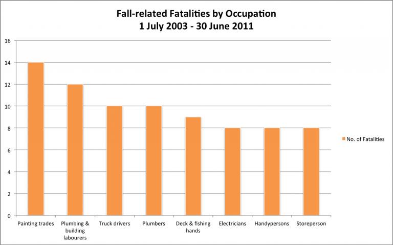 occupationalfalls-768x480